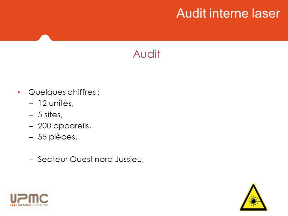 Audit interne laser Quelques chiffres : – 12 unités, – 5 sites, – 200 appareils, – 55 pièces, – Secteur Ouest nord Jussieu, Audit
