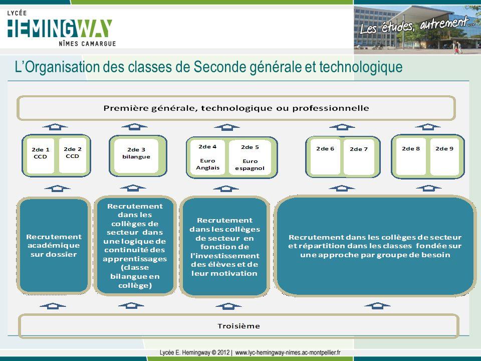 LOrganisation des classes de Seconde générale et technologique