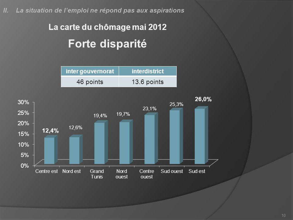 10 La carte du chômage mai 2012 Forte disparité inter gouvernoratinterdistrict 46 points13.6 points