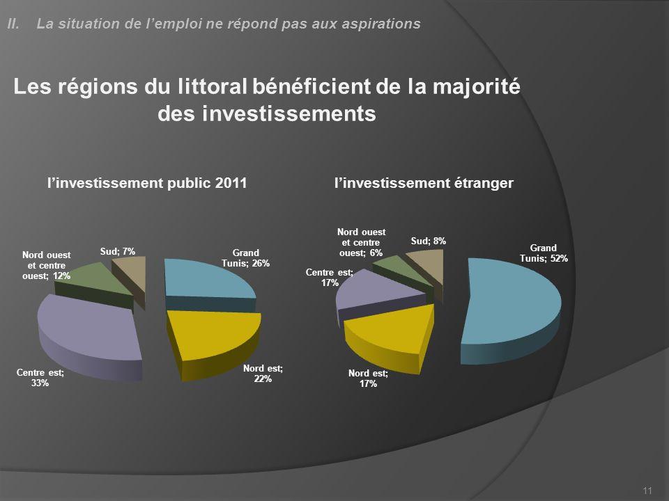 11 Les régions du littoral bénéficient de la majorité des investissements linvestissement public 2011linvestissement étranger
