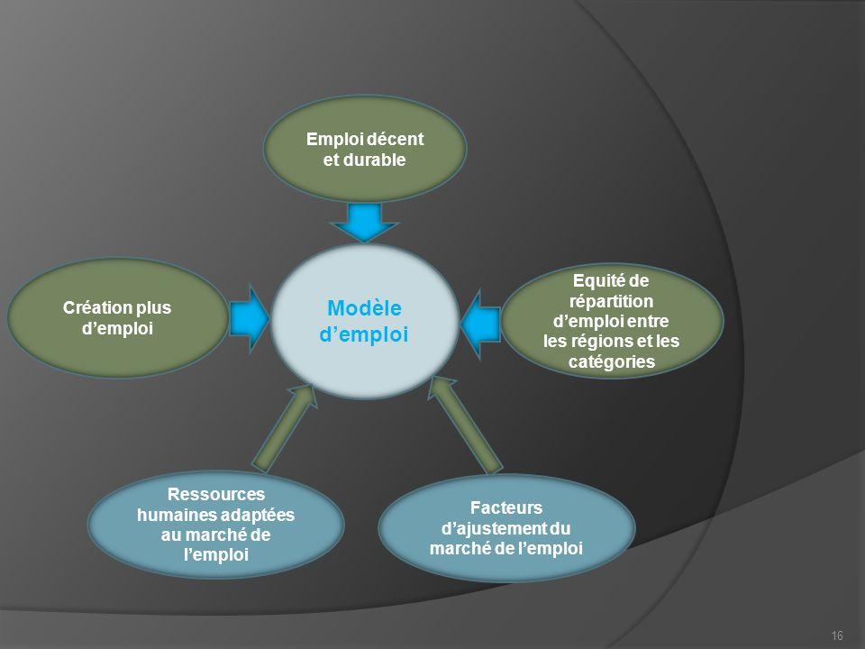 16 Modèle demploi Emploi décent et durable Création plus demploi Equité de répartition demploi entre les régions et les catégories Ressources humaines