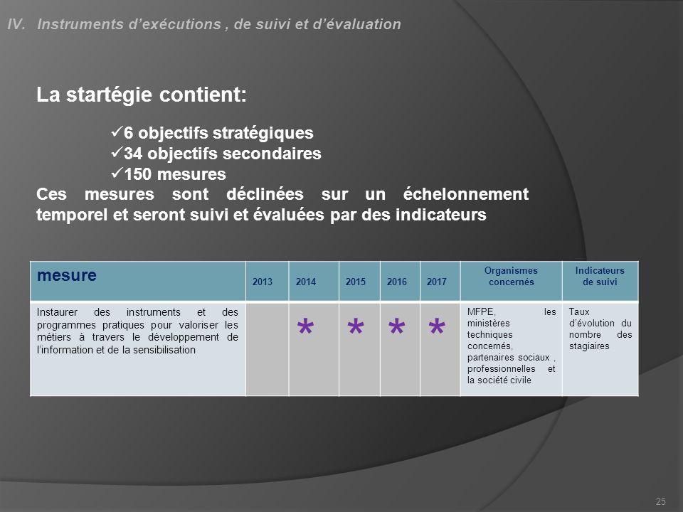 25 IV.Instruments dexécutions, de suivi et dévaluation La startégie contient: 6 objectifs stratégiques 34 objectifs secondaires 150 mesures Ces mesure