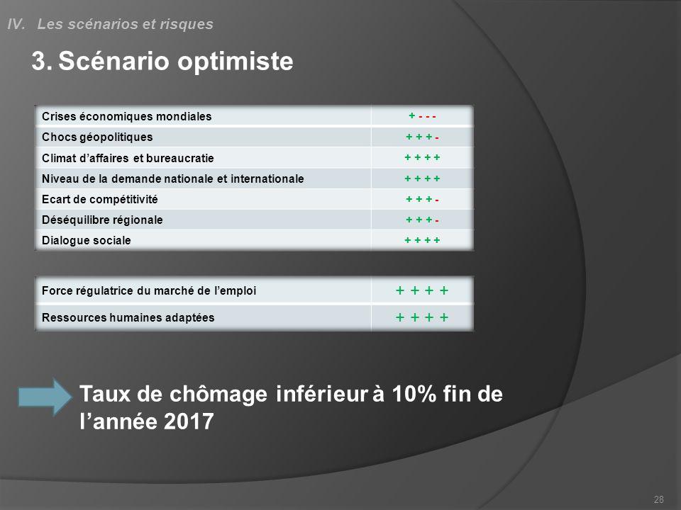3.Scénario optimiste 28 IV.Les scénarios et risques Taux de chômage inférieur à 10% fin de lannée 2017