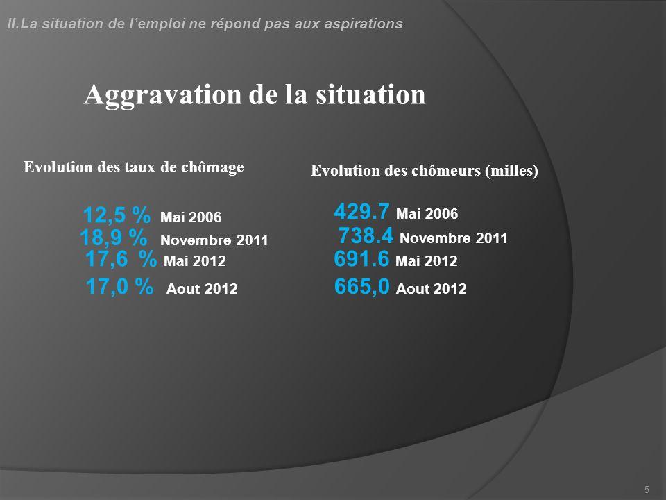 Evolution des chômeurs (milles) 691.6 Mai 2012 429.7 Mai 2006 Evolution des taux de chômage 12,5 % Mai 2006 18,9 % Novembre 2011 17,6 % Mai 2012 738.4