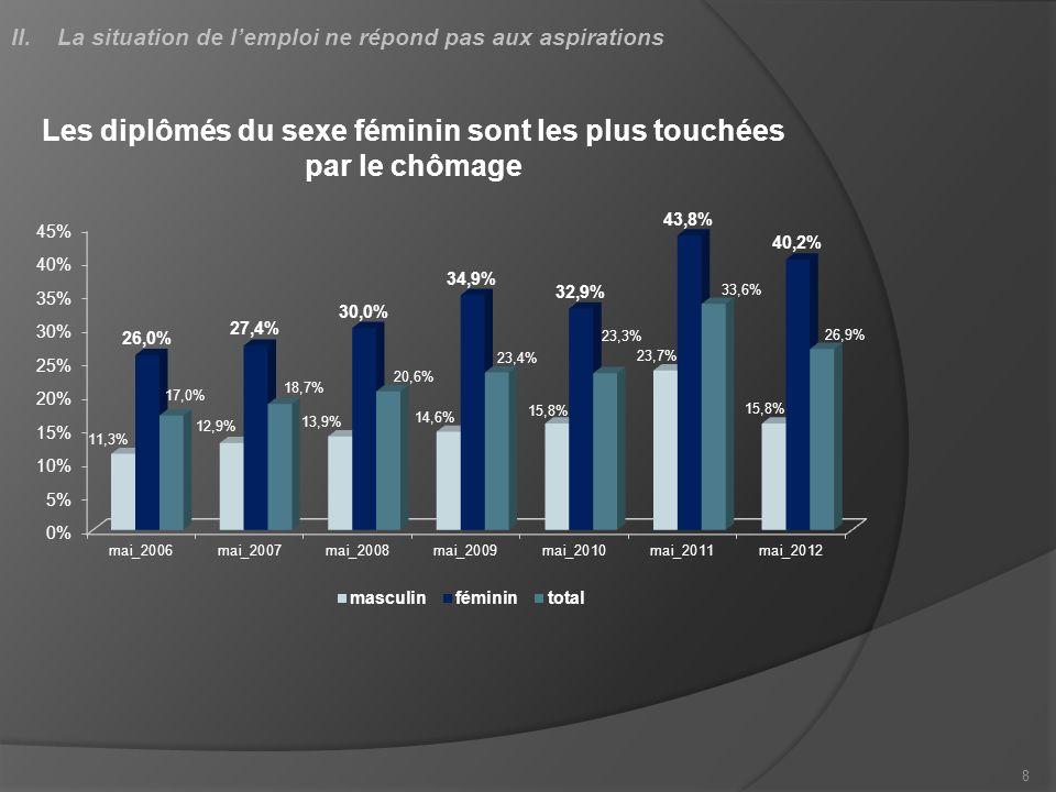 Les jeunes sont les plus touchés par le chômage Taux de chômage par tranche dâge Tranche dâgemai-2005mai-2011 15-19 27.7%43.6% 20-24 28.4%41.8% 25-29 21.6%34.5% 9