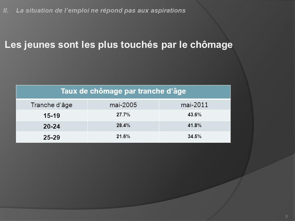 Les jeunes sont les plus touchés par le chômage Taux de chômage par tranche dâge Tranche dâgemai-2005mai-2011 15-19 27.7%43.6% 20-24 28.4%41.8% 25-29