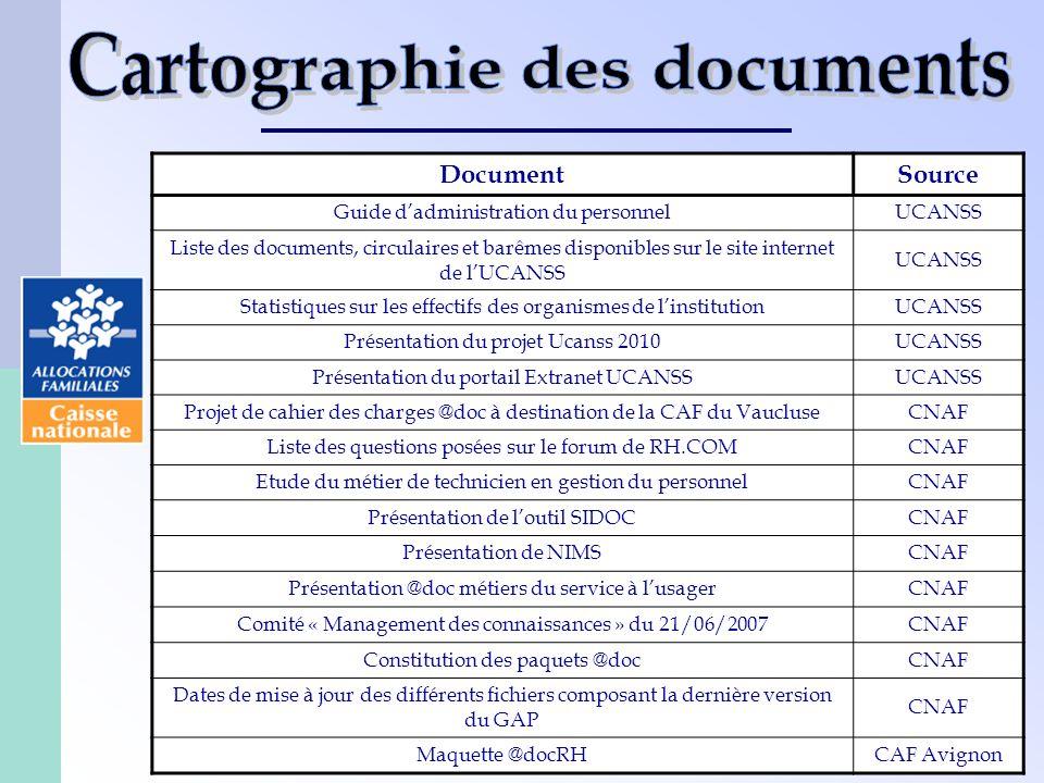 17 DocumentSource Guide dadministration du personnelUCANSS Liste des documents, circulaires et barêmes disponibles sur le site internet de lUCANSS UCA