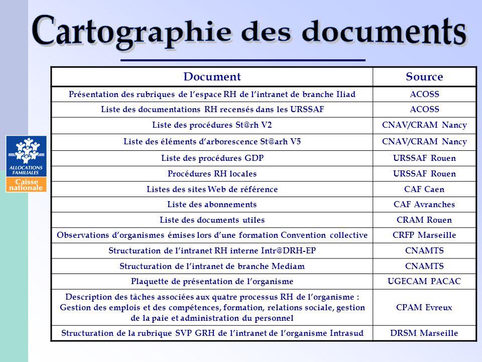 18 DocumentSource Présentation des rubriques de lespace RH de lintranet de branche IliadACOSS Liste des documentations RH recensés dans les URSSAFACOS