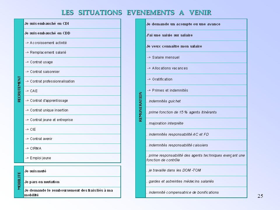 25 LES SITUATIONS EVENEMENTS A VENIR