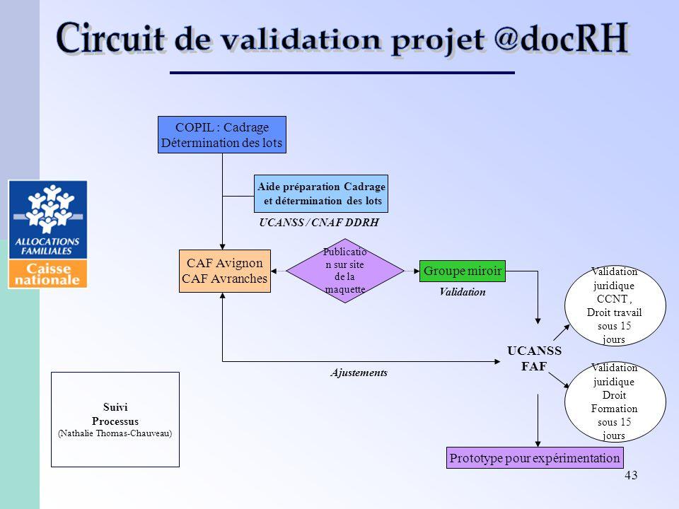 43 COPIL : Cadrage Détermination des lots Aide préparation Cadrage et détermination des lots CAF Avignon CAF Avranches UCANSS / CNAF DDRH Groupe miroi
