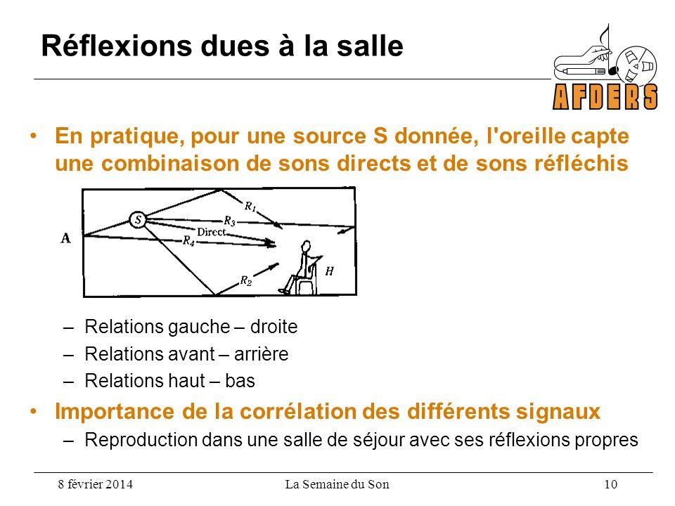 En pratique, pour une source S donnée, l'oreille capte une combinaison de sons directs et de sons réfléchis –Relations gauche – droite –Relations avan