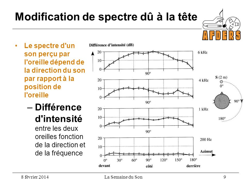 Modification de spectre dû à la tête Le spectre d'un son perçu par l'oreille dépend de la direction du son par rapport à la position de l'oreille –Dif