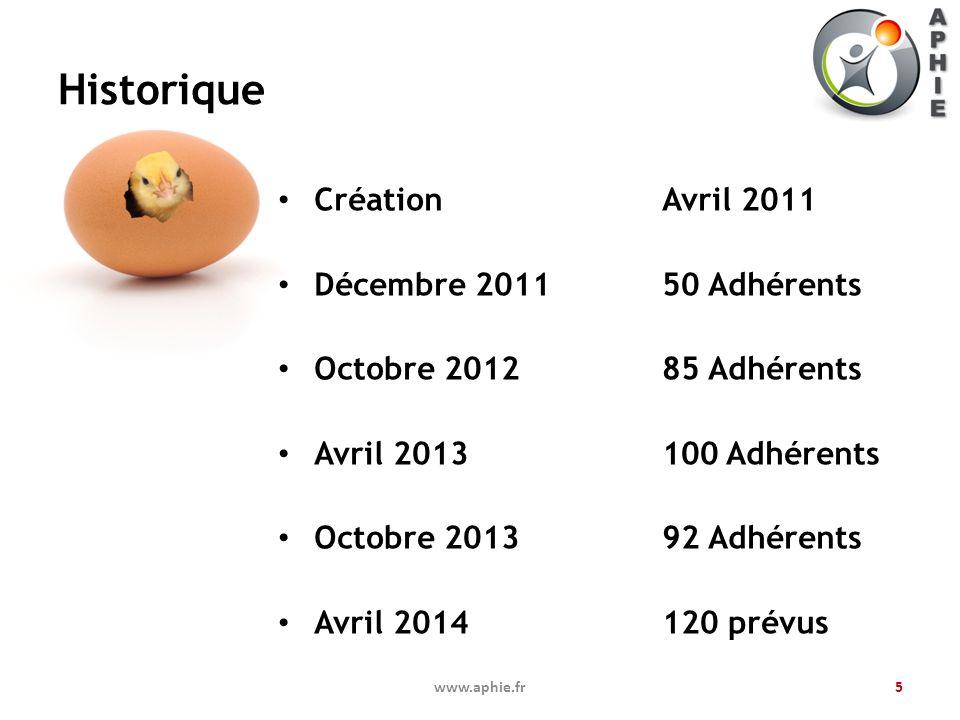 Historique Création Avril 2011 Décembre 2011 50 Adhérents Octobre 201285 Adhérents Avril 2013100 Adhérents Octobre 2013 92 Adhérents Avril 2014120 pré