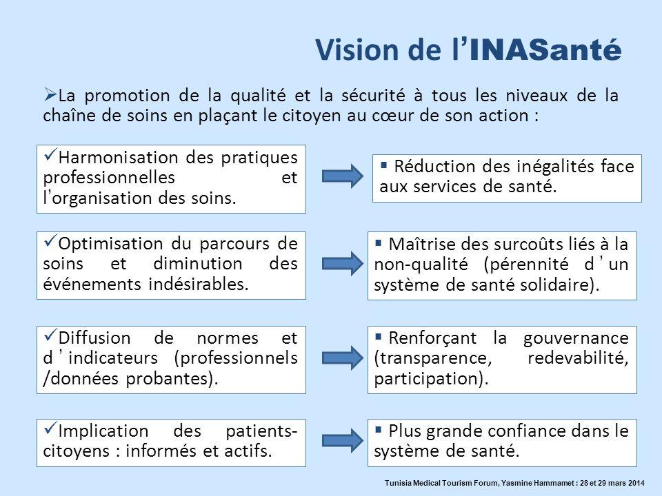 Vision de l INASanté Optimisation du parcours de soins et diminution des événements indésirables. Harmonisation des pratiques professionnelles et lorg