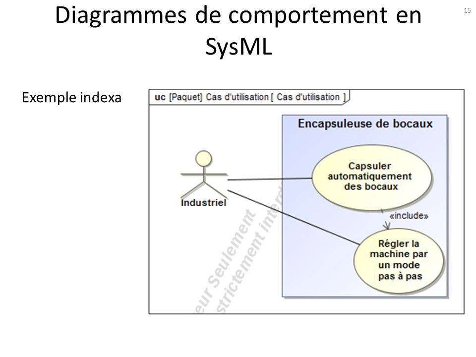 Diagrammes de comportement en SysML 15 Exemple indexa