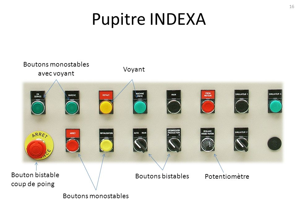 Pupitre INDEXA 16 Boutons bistables Potentiomètre Bouton bistable coup de poing Boutons monostables avec voyant Boutons monostables Voyant