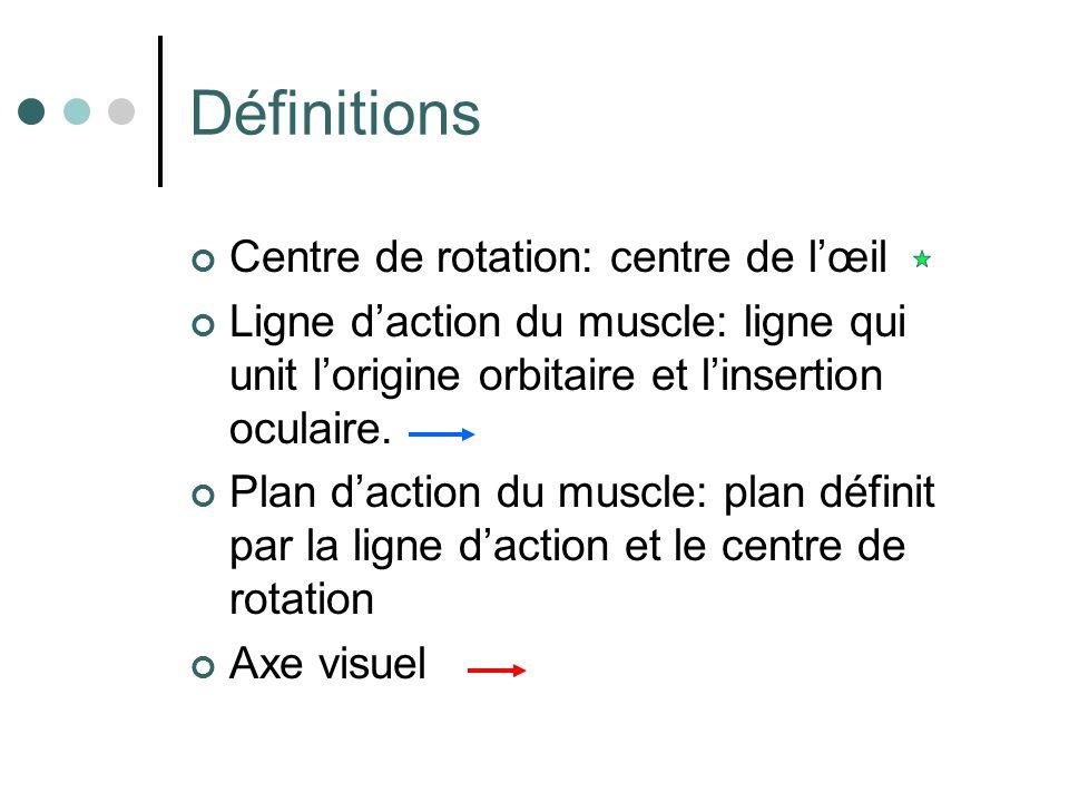 Définitions Centre de rotation: centre de lœil Ligne daction du muscle: ligne qui unit lorigine orbitaire et linsertion oculaire. Plan daction du musc