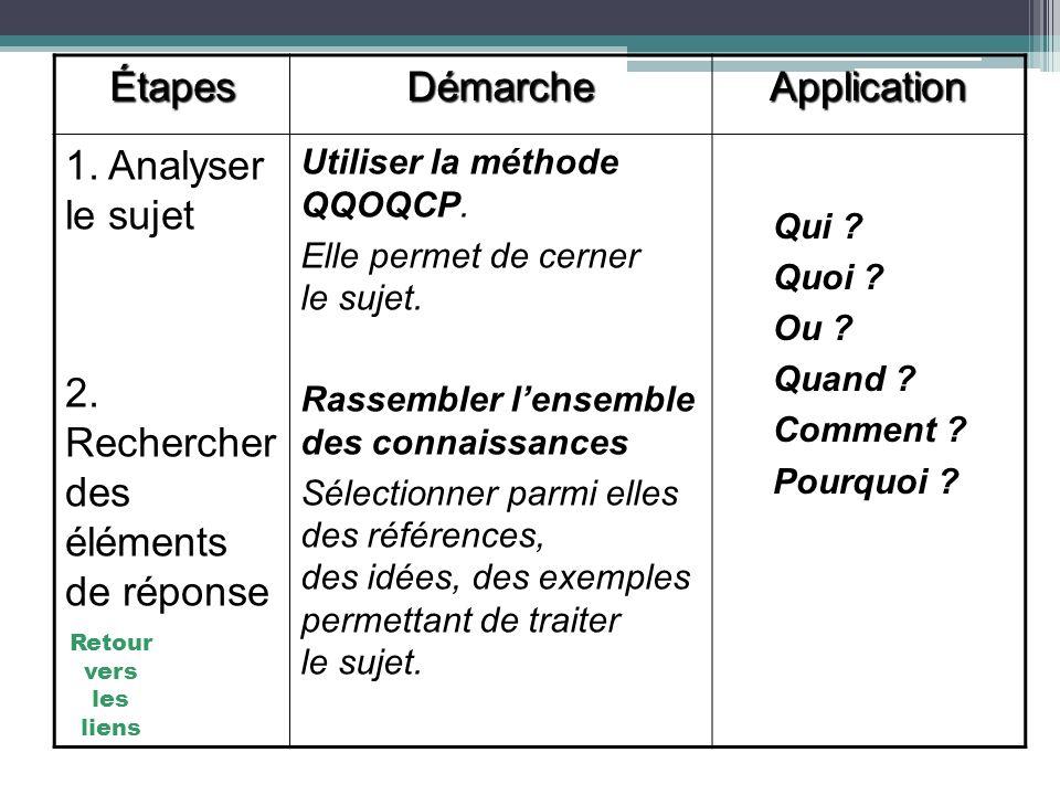 ÉtapesDémarcheApplication 1. Analyser le sujet 2. Rechercher des éléments de réponse Utiliser la méthode QQOQCP. Elle permet de cerner le sujet. Rasse