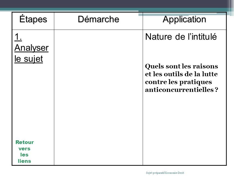 ÉtapesDémarcheApplication 1. Analyser le sujet a/ Étudier lintitulé du sujet Objectif : Identifier la nature de lintitulé. Le sujet peut demander déta