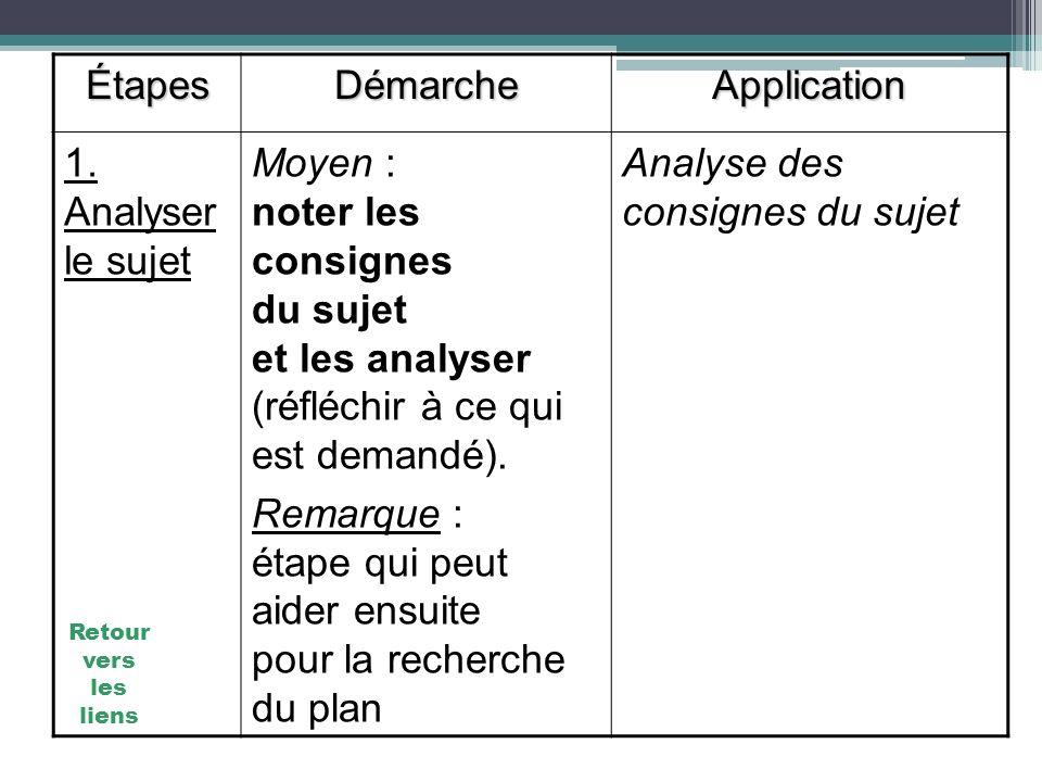 ÉtapesDémarcheApplication 1. Analyser le sujet Moyen : noter les consignes du sujet et les analyser (réfléchir à ce qui est demandé). Remarque : étape