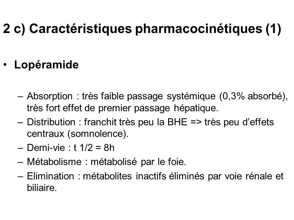 2 c) Caractéristiques pharmacocinétiques (1) Lopéramide –Absorption : très faible passage systémique (0,3% absorbé), très fort effet de premier passag