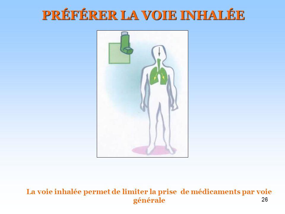 26 PRÉFÉRER LA VOIE INHALÉE La voie inhalée permet de limiter la prise de médicaments par voie générale