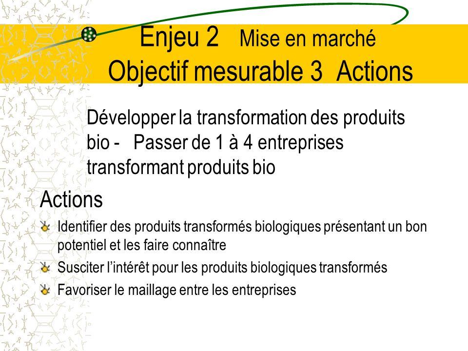 Enjeu 2 Mise en marché Objectif mesurable 3 Actions Développer la transformation des produits bio - Passer de 1 à 4 entreprises transformant produits bio Actions Identifier des produits transformés biologiques présentant un bon potentiel et les faire connaître Susciter lintérêt pour les produits biologiques transformés Favoriser le maillage entre les entreprises