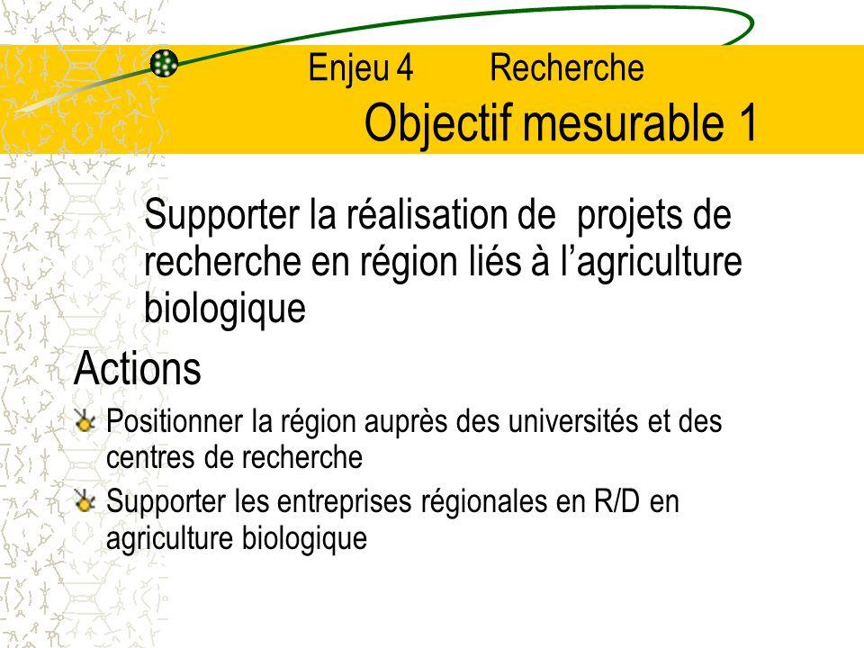 Enjeu 4 Recherche Objectif mesurable 1 Supporter la réalisation de projets de recherche en région liés à lagriculture biologique Actions Positionner la région auprès des universités et des centres de recherche Supporter les entreprises régionales en R/D en agriculture biologique