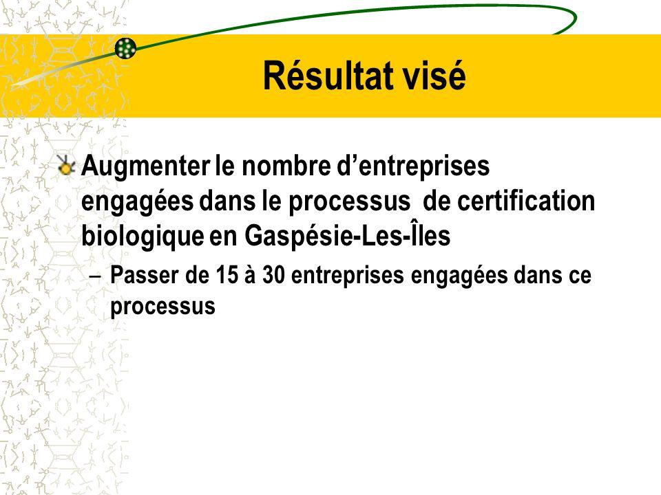 Résultat visé Augmenter le nombre dentreprises engagées dans le processus de certification biologique en Gaspésie-Les-Îles – Passer de 15 à 30 entreprises engagées dans ce processus