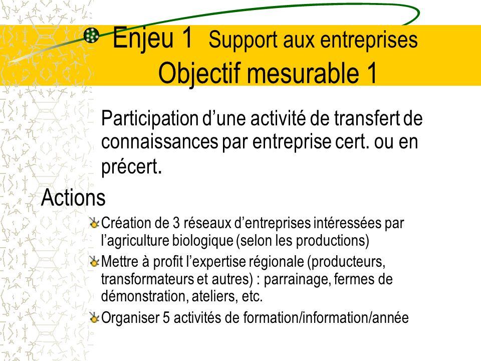 Enjeu 3 Positionner la région Objectif mesurable 3 Participer avec les entreprises à deux événements provinciaux par année Actions Participer à la Bio-Fête à Montréal Participer à Manger Santé Ou participer à un autre événement