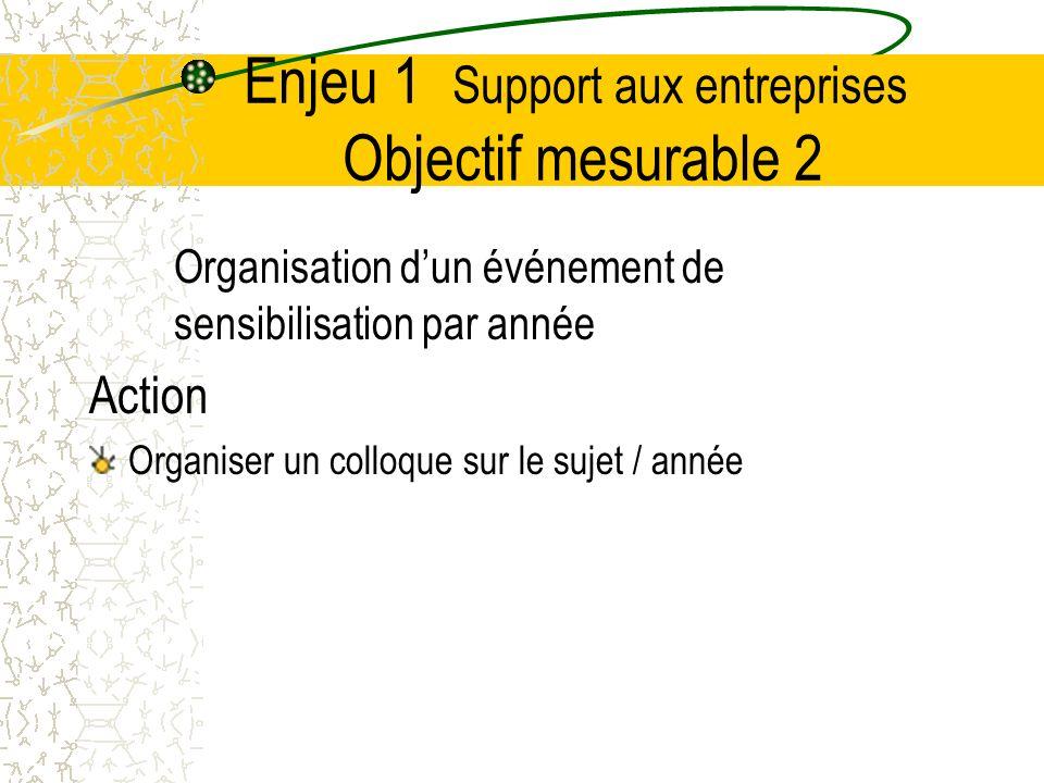 Enjeu 1 Support aux entreprises Objectif mesurable 2 Organisation dun événement de sensibilisation par année Action Organiser un colloque sur le sujet / année
