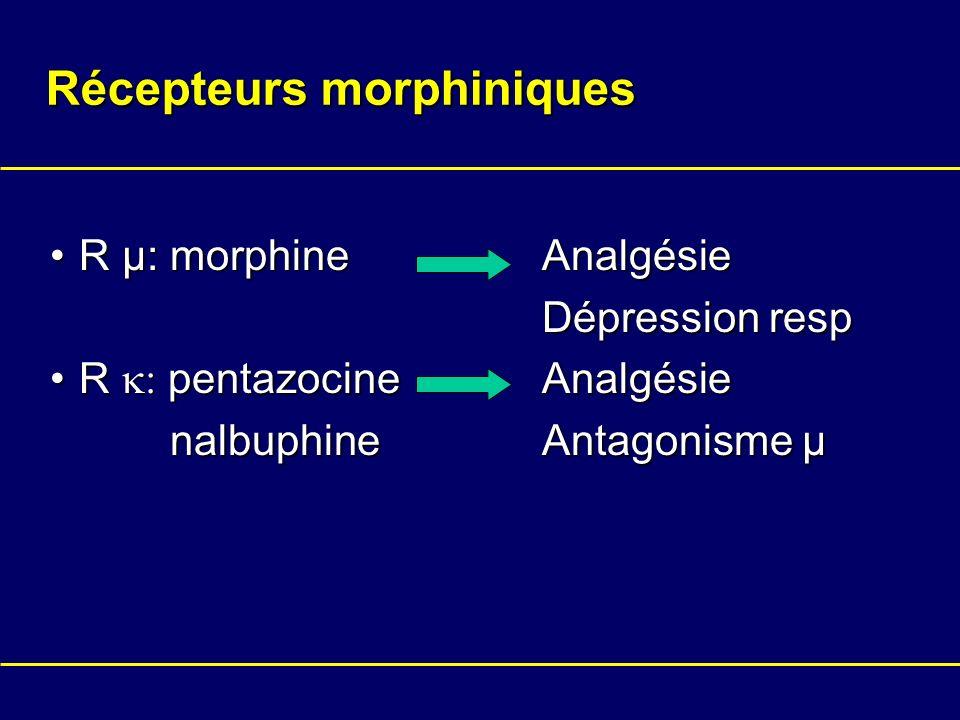 Récepteurs morphiniques R µ: morphine AnalgésieR µ: morphine Analgésie Dépression resp Dépression resp R pentazocine AnalgésieR pentazocine Analgésie