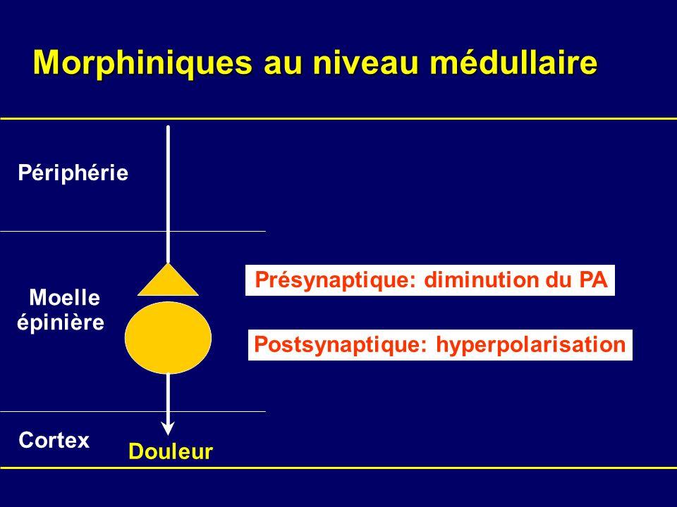 Morphiniques au niveau médullaire Présynaptique: diminution du PA Périphérie Moelle épinière Cortex Douleur Postsynaptique: hyperpolarisation