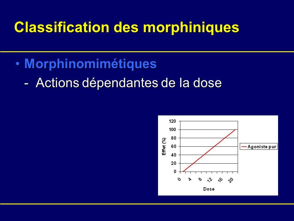 Classification des morphiniques MorphinomimétiquesMorphinomimétiques - Actions dépendantes de la dose