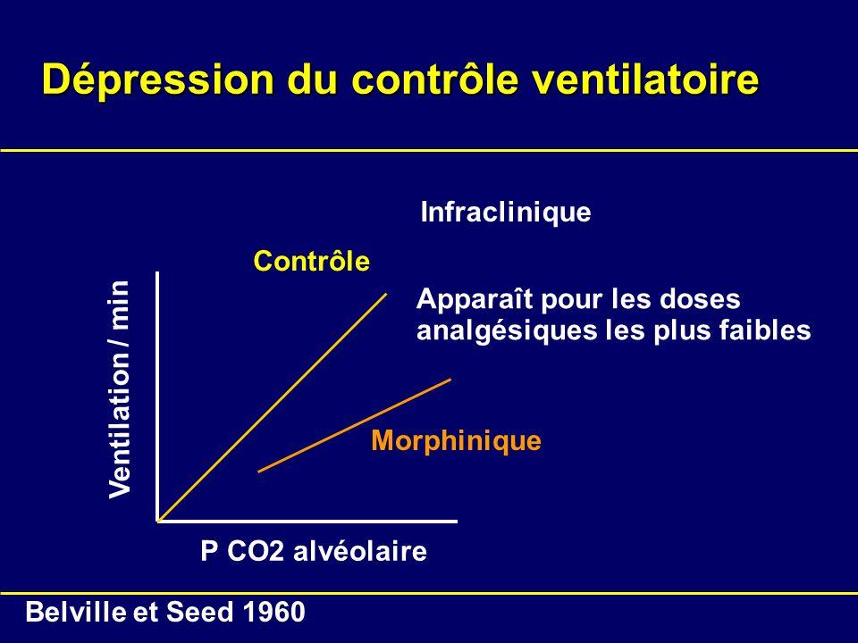 Dépression du contrôle ventilatoire Contrôle Morphinique Ventilation / min P CO2 alvéolaire Belville et Seed 1960 Apparaît pour les doses analgésiques