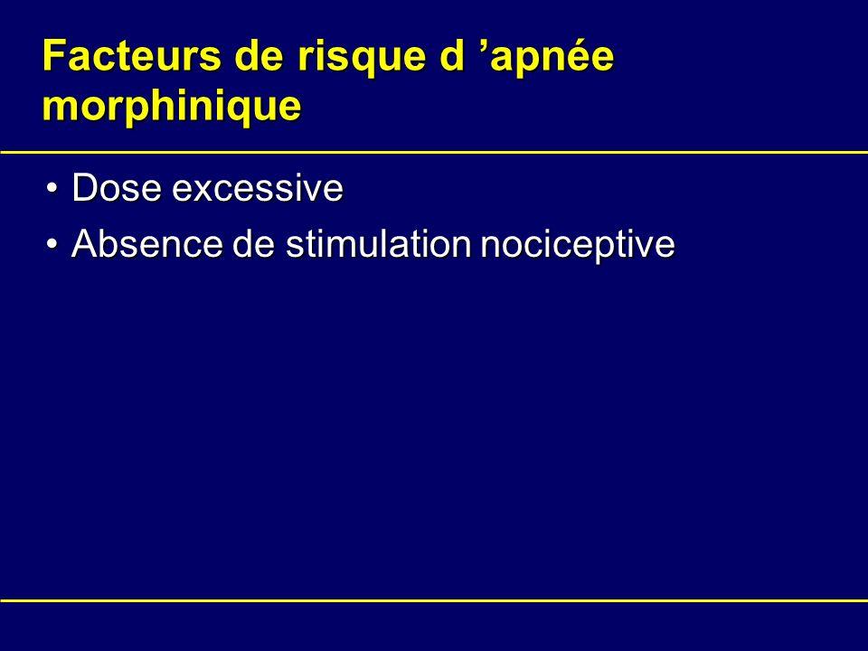 Facteurs de risque d apnée morphinique Dose excessiveDose excessive Absence de stimulation nociceptiveAbsence de stimulation nociceptive