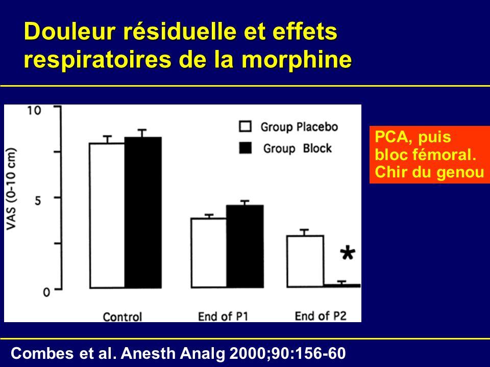 Douleur résiduelle et effets respiratoires de la morphine Combes et al. Anesth Analg 2000;90:156-60 PCA, puis bloc fémoral. Chir du genou