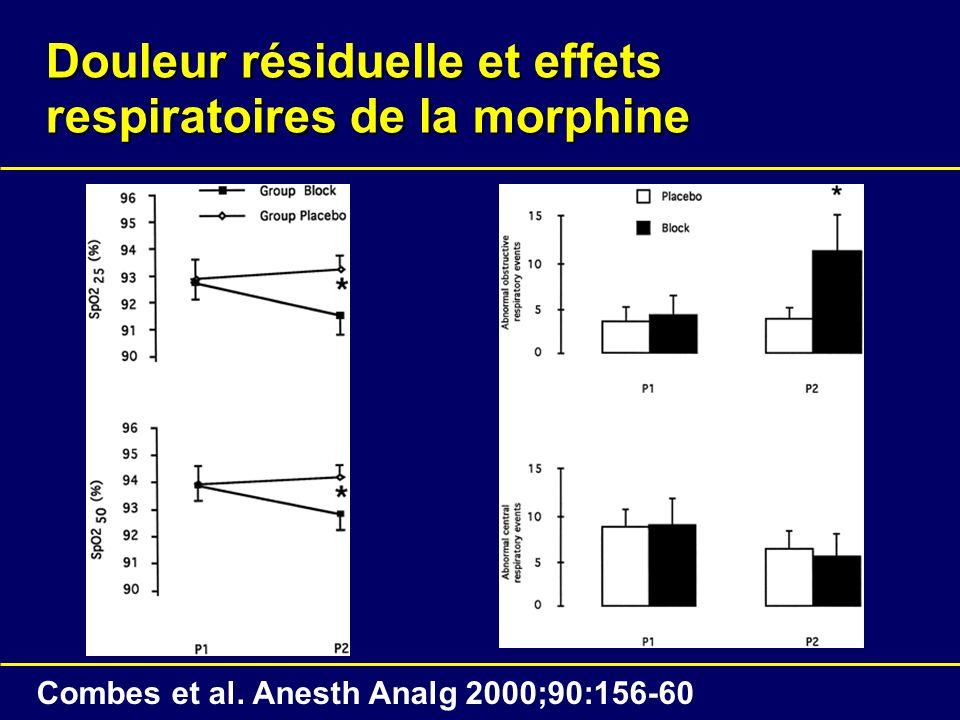 Douleur résiduelle et effets respiratoires de la morphine Combes et al. Anesth Analg 2000;90:156-60