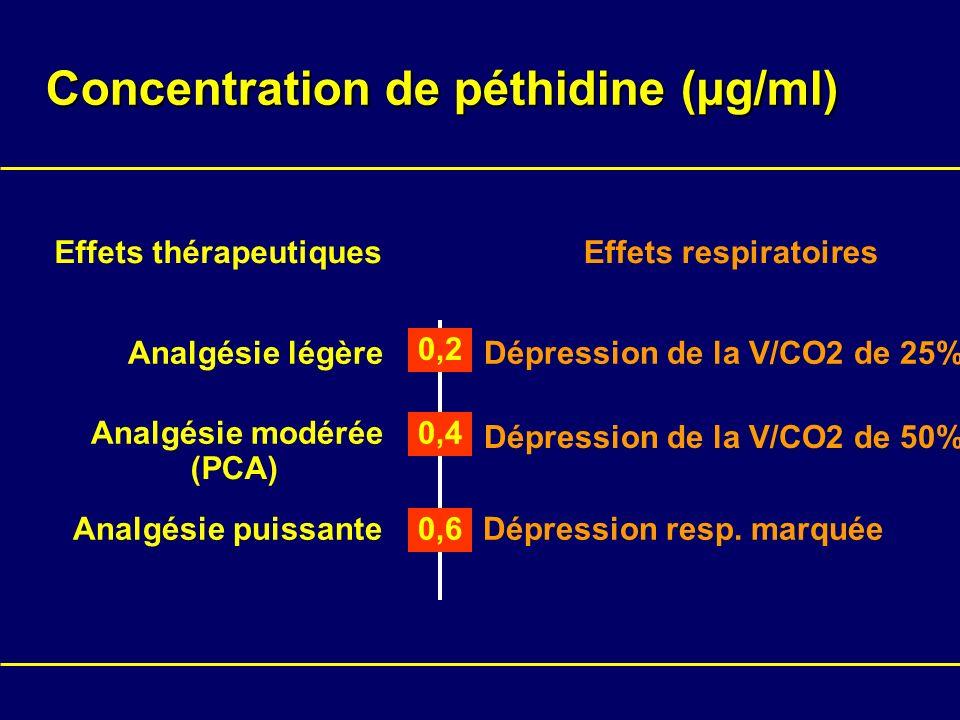 Concentration de péthidine (µg/ml) Effets thérapeutiquesEffets respiratoires 0,6Analgésie puissanteDépression resp. marquée Analgésie légère 0,2 Dépre