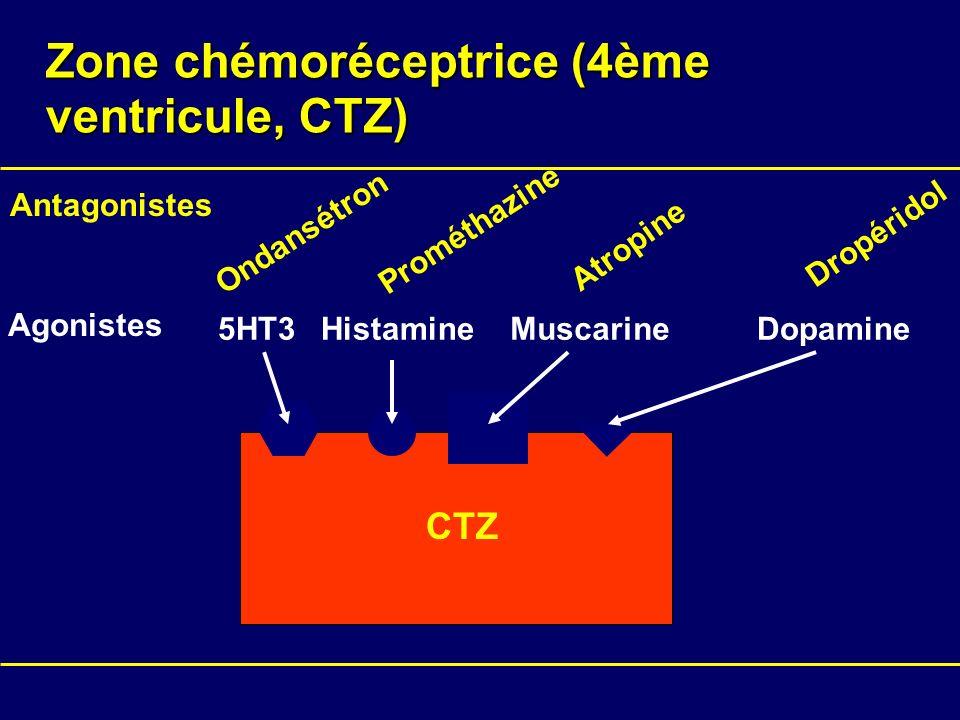 Zone chémoréceptrice (4ème ventricule, CTZ) CTZ Agonistes 5HT3HistamineMuscarineDopamine Antagonistes Ondansétron Prométhazine Atropine Dropéridol