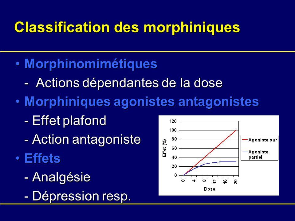 Classification des morphiniques MorphinomimétiquesMorphinomimétiques - Actions dépendantes de la dose Morphiniques agonistes antagonistesMorphiniques