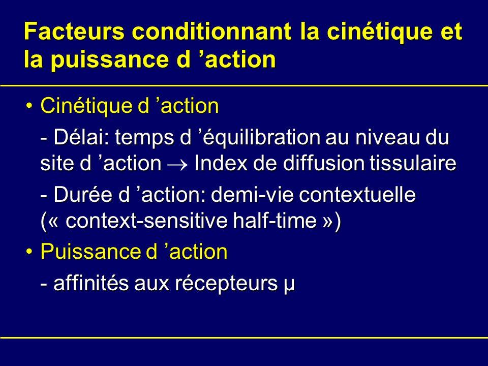 Facteurs conditionnant la cinétique et la puissance d action Cinétique d actionCinétique d action - Délai: temps d équilibration au niveau du site d a
