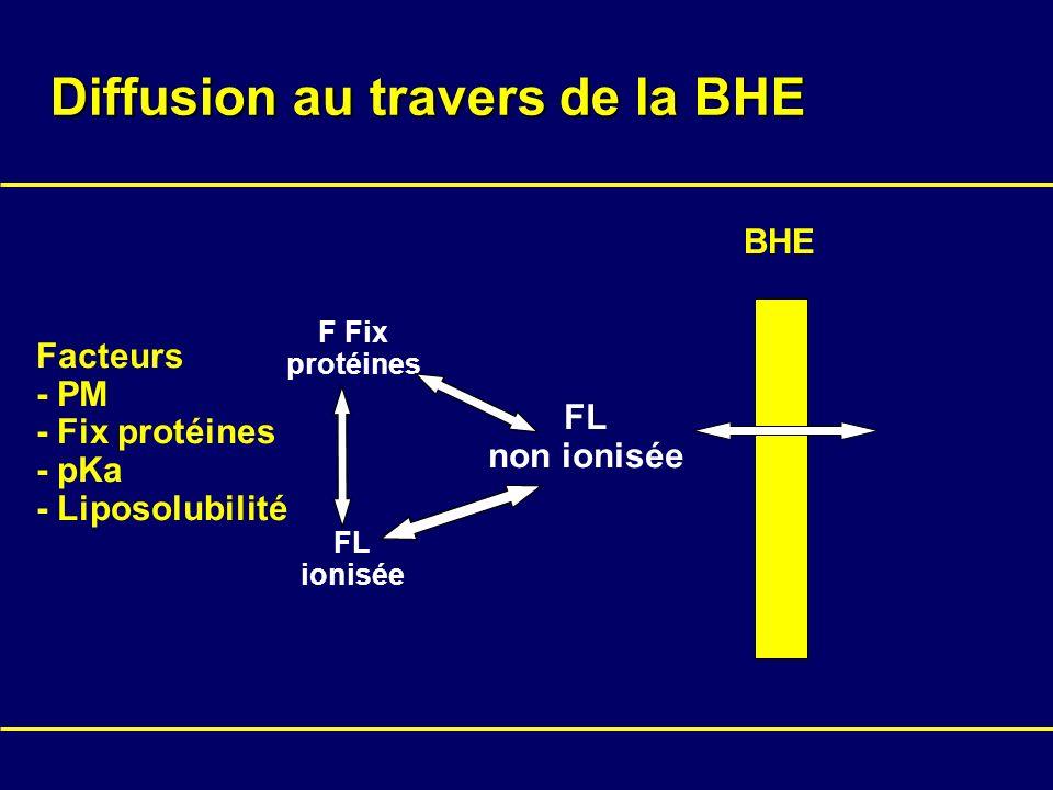 Diffusion au travers de la BHE BHE FL non ionisée Facteurs - PM - Fix protéines - pKa - Liposolubilité F Fix protéines FL ionisée