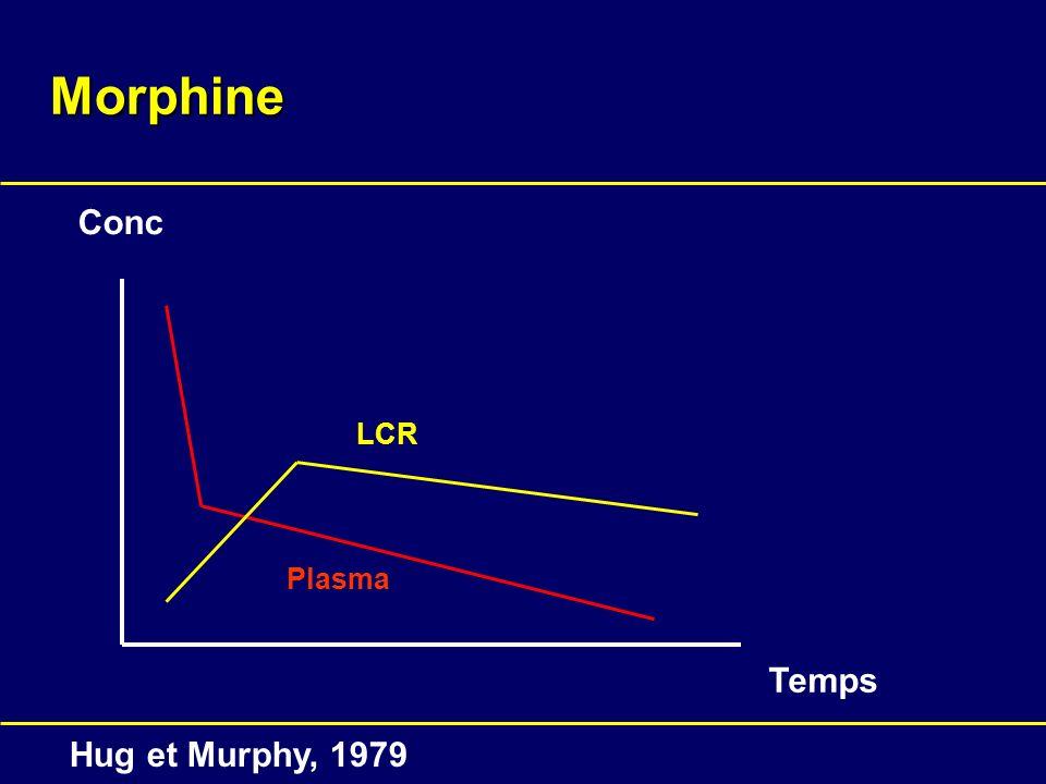 Morphine Conc Temps Plasma LCR Hug et Murphy, 1979