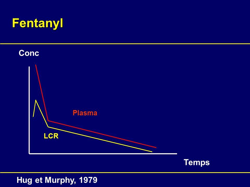 Fentanyl Conc Temps Plasma LCR Hug et Murphy, 1979