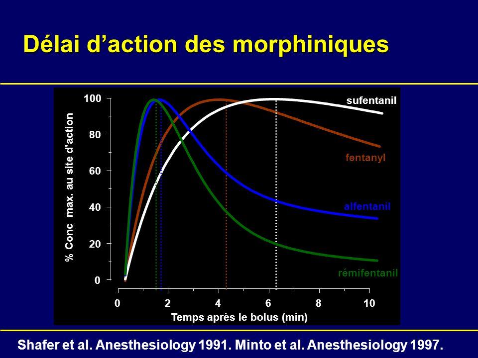 % Conc max. au site daction Temps après le bolus (min) 02 46810 0 20 40 60 80 100 Délai daction des morphiniques fentanyl sufentanil alfentanil rémife
