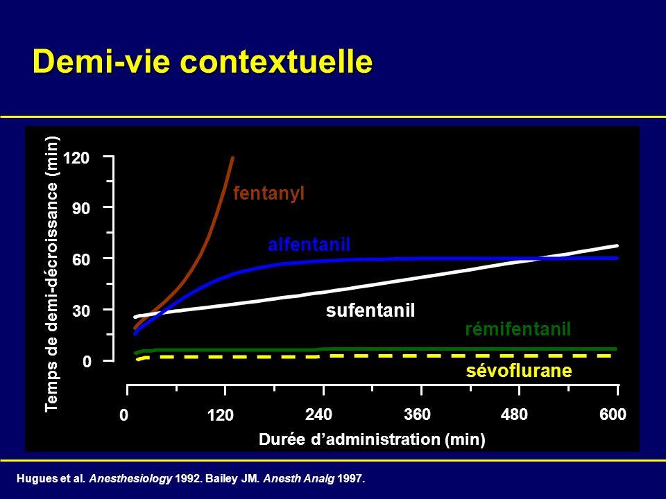 0 30 60 90 120 0 240360480600 Temps de demi-décroissance (min) Durée dadministration (min) Hugues et al. Anesthesiology 1992. Bailey JM. Anesth Analg