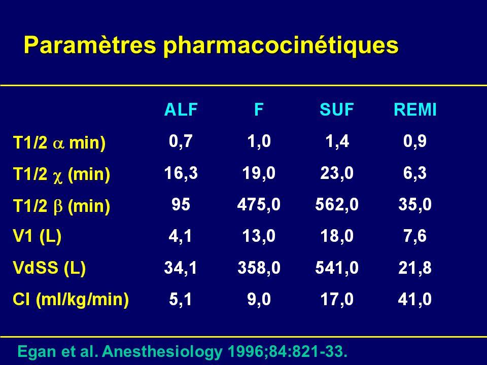 Paramètres pharmacocinétiques Egan et al. Anesthesiology 1996;84:821-33.