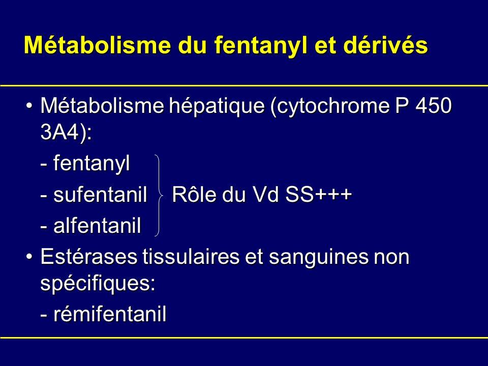 Métabolisme du fentanyl et dérivés Métabolisme hépatique (cytochrome P 450 3A4):Métabolisme hépatique (cytochrome P 450 3A4): - fentanyl - sufentanil