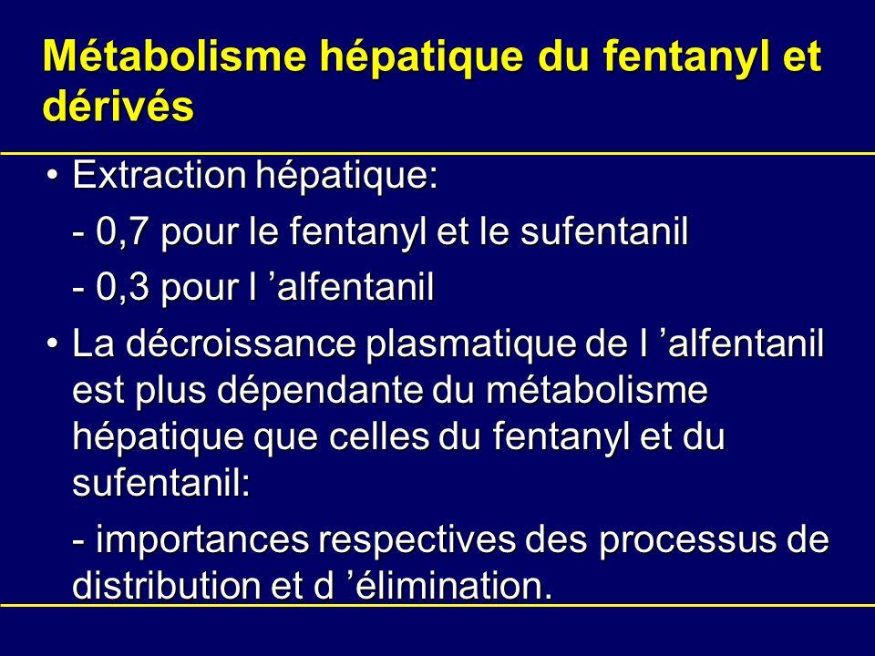 Métabolisme hépatique du fentanyl et dérivés Extraction hépatique:Extraction hépatique: - 0,7 pour le fentanyl et le sufentanil - 0,3 pour l alfentani